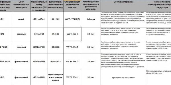 Таблица стандартов VW