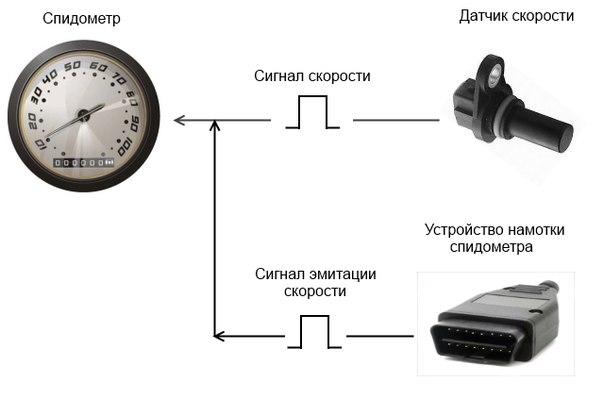 Схема генератора скорости