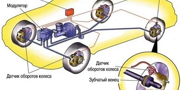 Схема элементов АБС